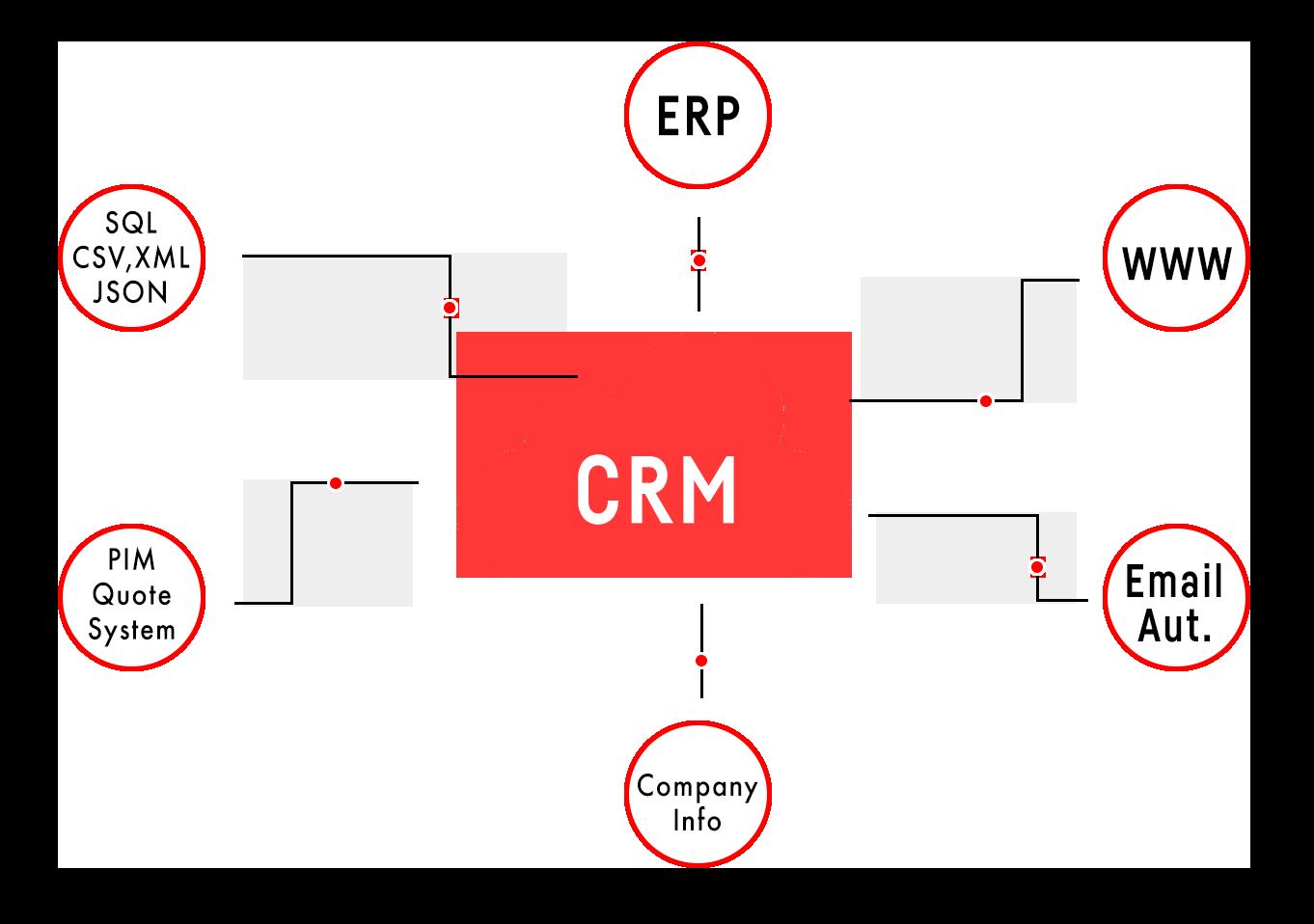 crm_in_center2